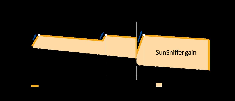 SunSniffer_Gain_EN-2.png