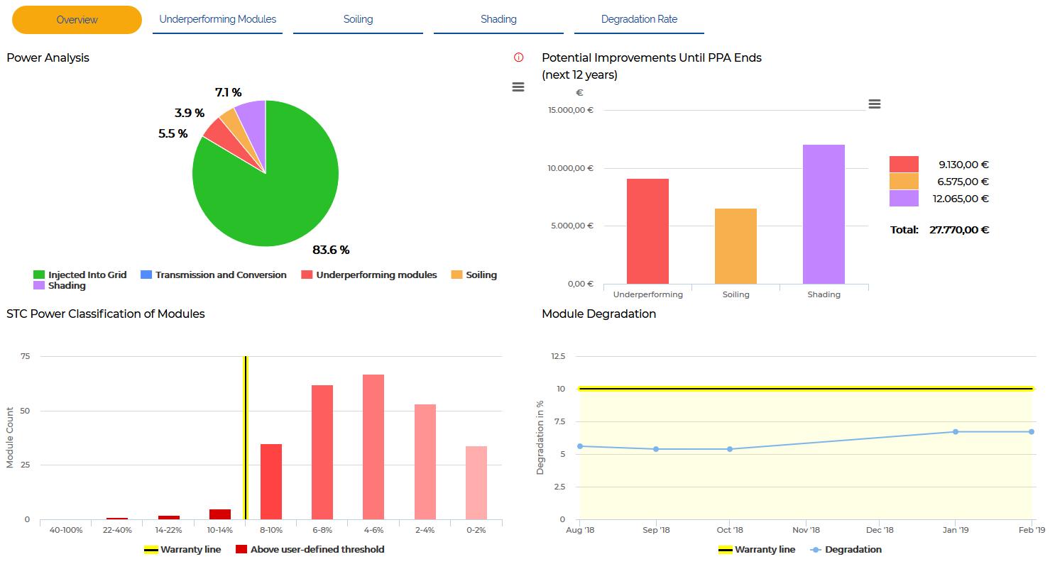 KPI-Overview.png