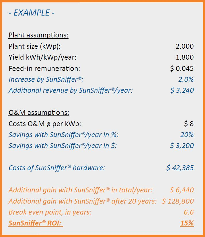 SunSniffer ROI calculation